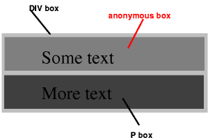 1  Box positioning in CSS