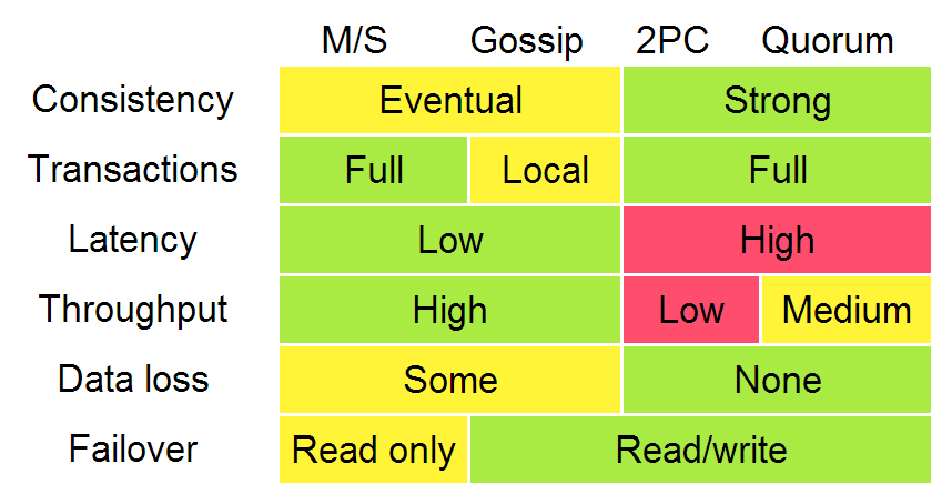 Comparison of replication methods, from http://www.google.com/events/io/2009/sessions/TransactionsAcrossDatacenters.html