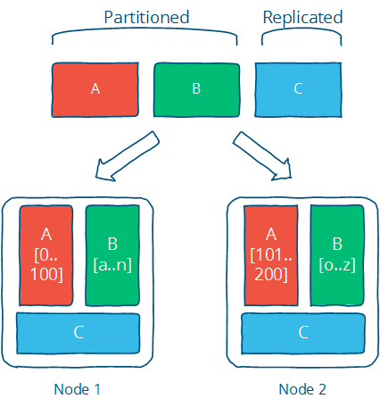 Partition and replicate
